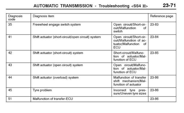 Montero Limited 2002 Transfer Case problem  - 4x4Wire TrailTalk