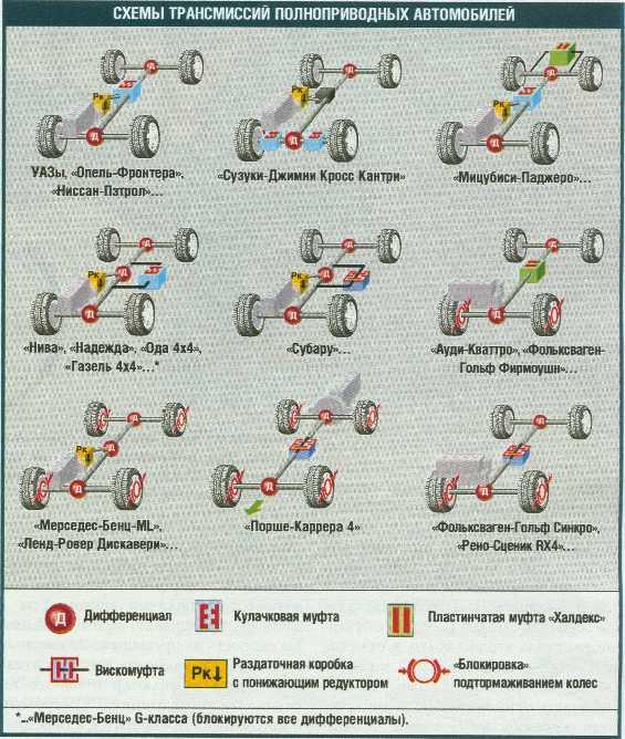 Схема трансмиссий
